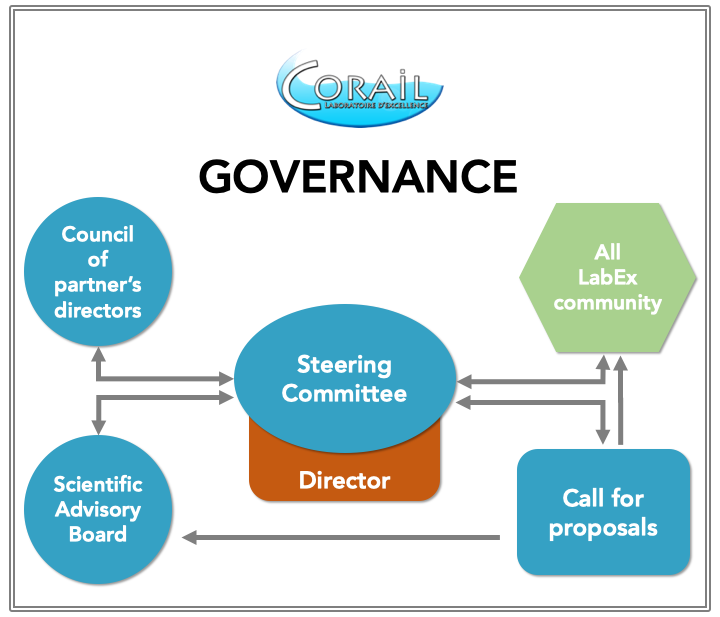 https://www.labex-corail.fr/wp-content/uploads/Governance-Schema-720x617.png